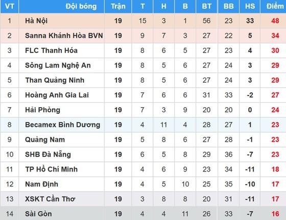 Bảng xếp hạng vòng 19 Nuti Cafe V.League 2018: TPHCM thoát khỏi vị trí chót bảng ảnh 1