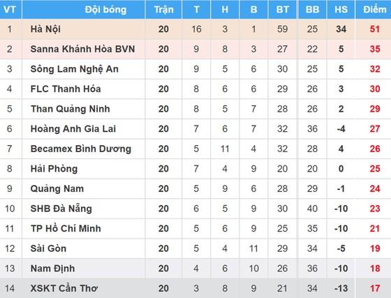Bảng xếp hạng vòng 20 Nuti Cafe V.League 2018: TPHCM đẩy XSKT Cần Thơ xuống chót bảng ảnh 1