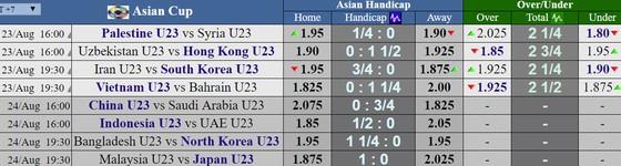 Lịch thi đấu vòng 1/8 môn bóng đá Asiad 2018 (ngày 23 và 24-8) ảnh 1