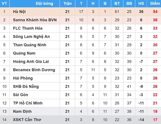 Bảng xếp hạng vòng 21 Nuti Cafe V.League 2018: Hà Nội đoạt vô địch ảnh 1