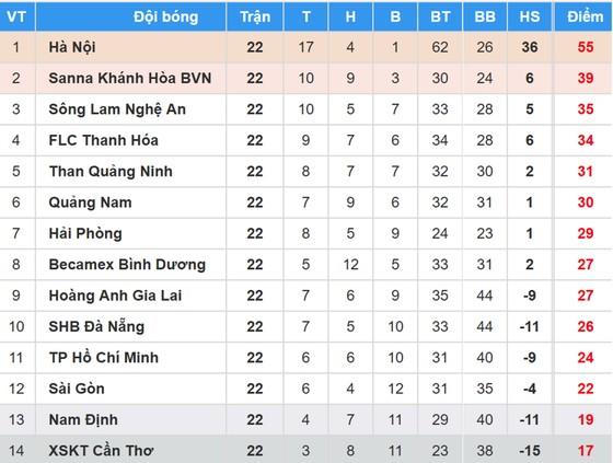 BXH vòng 22 Nuti Cafe V.League 2018: CLB TP Hồ Chí Minh tạm thoát hiểm ảnh 1