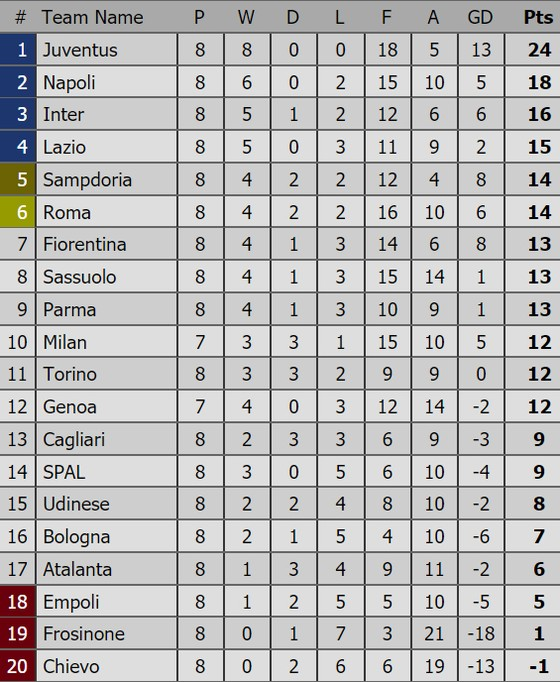 Bảng xếp hạng các giải bóng đá hàng đầu châu Âu (Ngày 8-10) ảnh 3