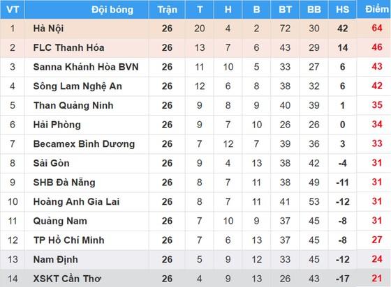 Bảng xếp hạng chung cuộc Nuti Cafe V.League 2018: XSKT Cần Thơ xuống hạng ảnh 1