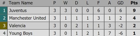 Bảng xếp hạng sau lượt thi đấu thứ 3 Champions League 2018-2019 ảnh 8