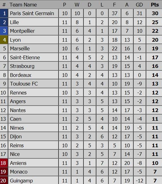 Bảng xếp hạng các giải bóng đá hàng đầu châu Âu (ngày 29-10) ảnh 5