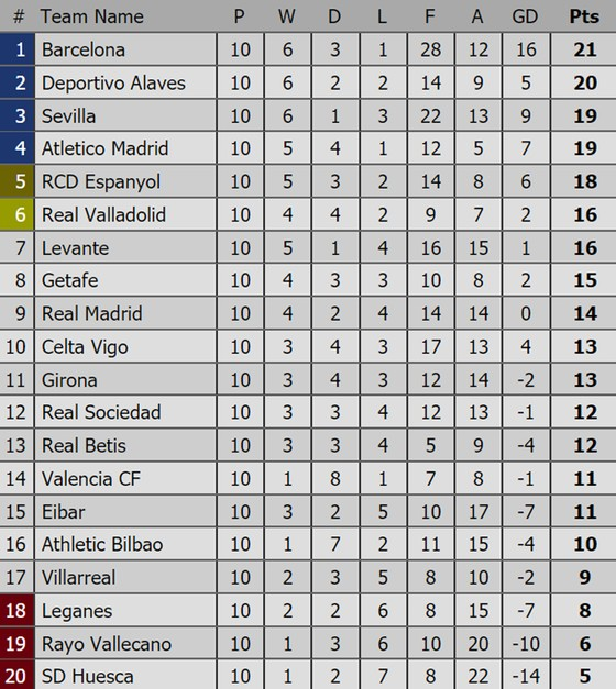 Kết quả và BXH các giải bóng đá hàng đầu: Barcelona vững ngôi đầu ảnh 1