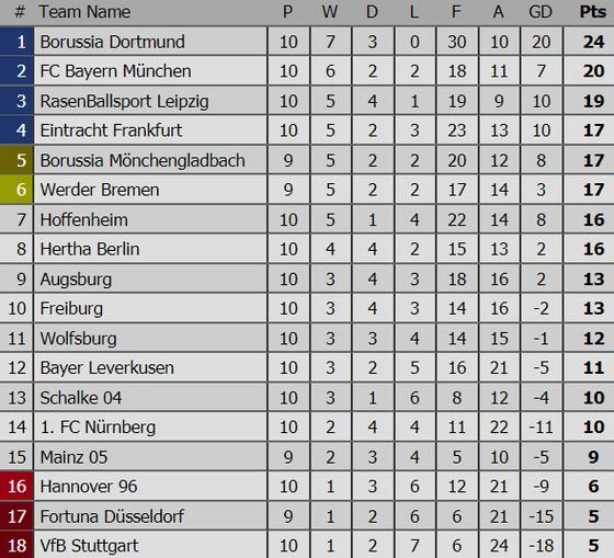Kết quả và bảng xếp hạng các giải bóng đá hàng đầu châu Âu (rạng sáng 4-11) ảnh 4