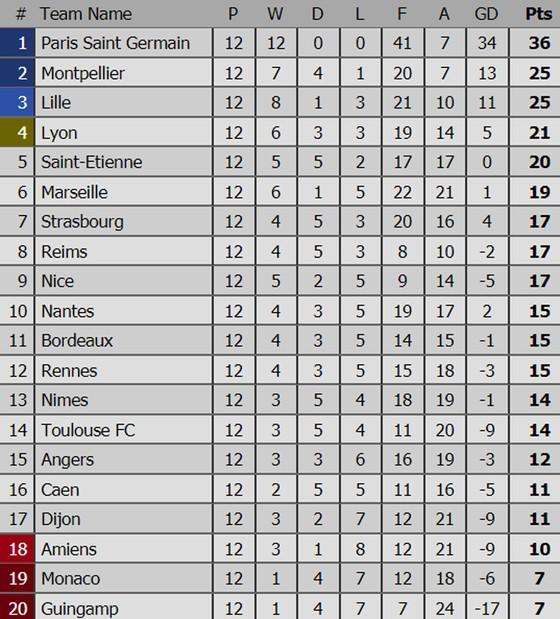 Kết quả, bảng xếp hạng các giải bóng đá hàng đầu châu Âu (rạng sáng 5-11) ảnh 5