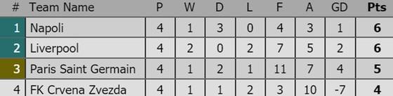 Tình hình xếp hạng sau lượt thứ 4 tại các bảng Champions League ảnh 3