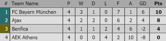 Man.United ngược dòng ngoạn mục đánh bại Juventus ảnh 3
