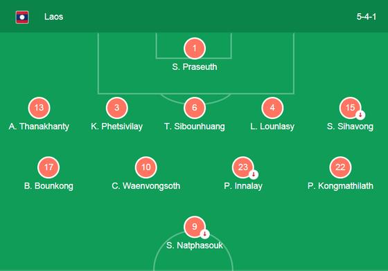 Trực tiếp tuyển Lào - tuyển Việt Nam: 0 - 0 (hiệp 1) ảnh 7
