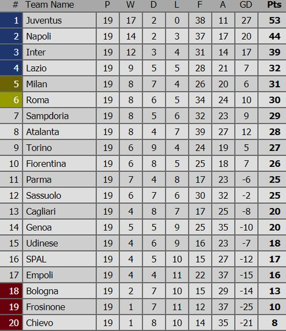 Vòng 19 - Serie A: Napoli, AC Milan nhọc nhằn giành chiến thắng ảnh 1