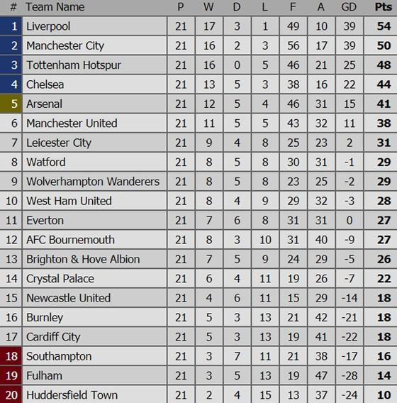 Thắng đại kình địch Liverpool 2 - 1, Manchester City trở lại vị trí nhì bảng ảnh 3