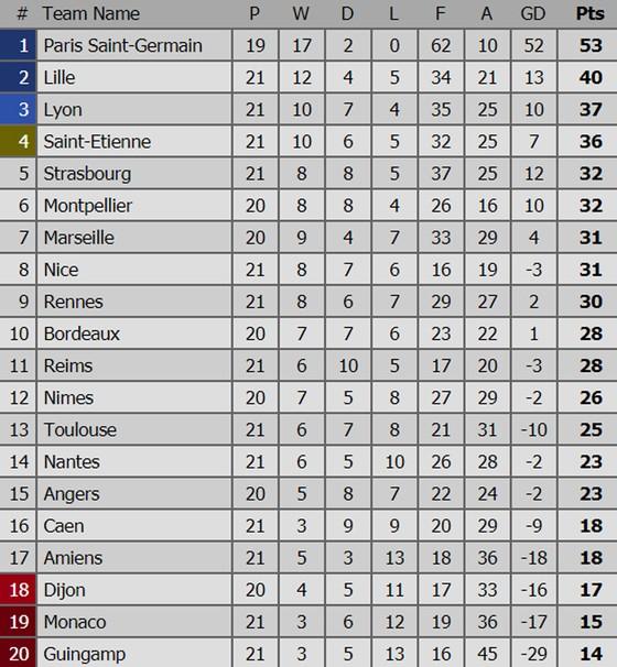 Barcelona vững ngôi đầu, Real Madrid qua mặt Sevilla ảnh 5