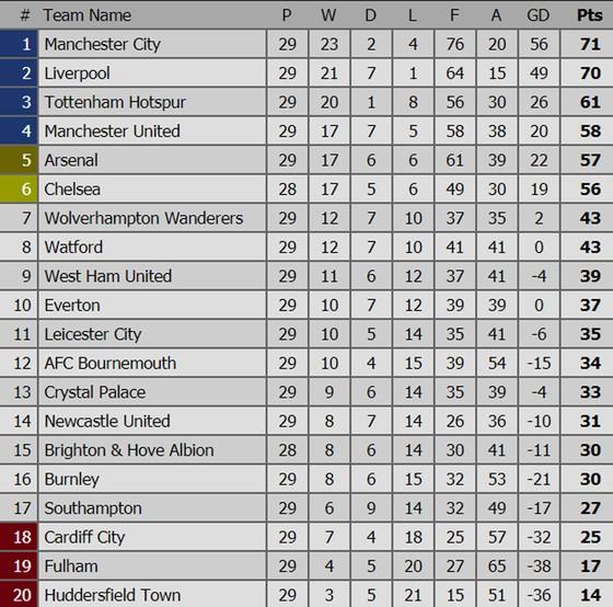 Bảng xếp hạng các giải bóng đá hàng đầu châu Âu: Liverpool nhường ngôi đầu cho Manchester City ảnh 1