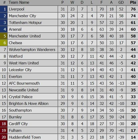 Liverpool tạm chiếm ngôi đầu ảnh 1