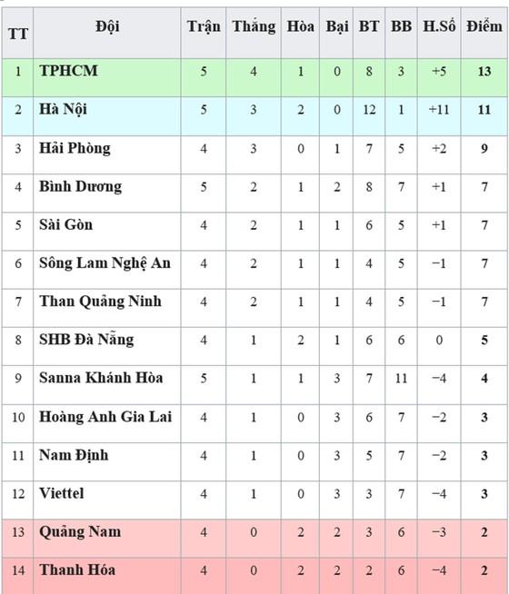 Bảng xếp hạng vòng 5 - V.League 2019: TP Hồ Chí Minh trở lại ngôi đầu ảnh 1
