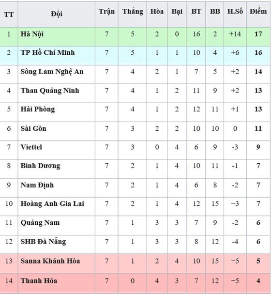 Bảng xếp hạng vòng 7-V.League 2019 (ngày 28-4): SHB Đà Nẵng rơi xuống nhóm cuối ảnh 1