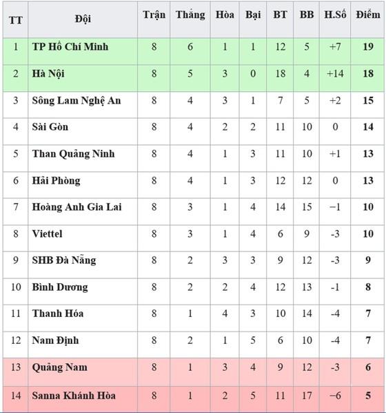 BXH vòng 8-V.League 2019: TP Hồ Chí Minh chiếm ngôi đầu, Thanh Hóa thoát nhóm cuối ảnh 1
