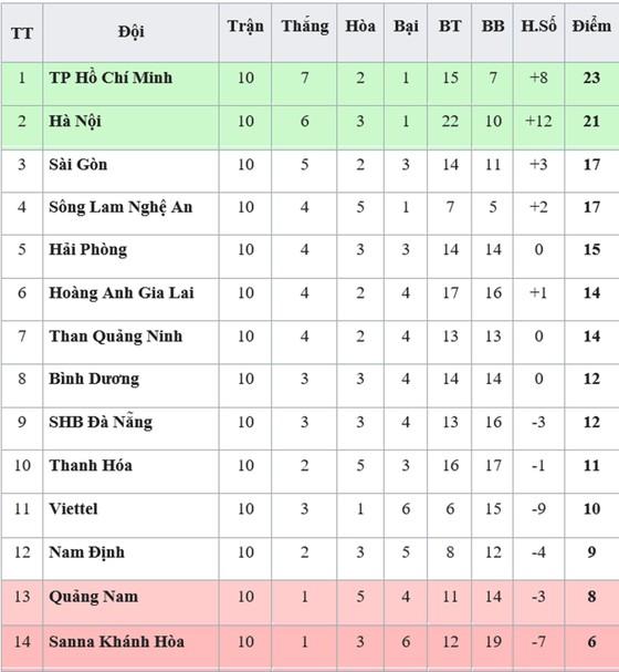 Bảng xếp hạng vòng 10-V.League 2019: Quảng Nam tiếp tục xếp áp chót ảnh 1