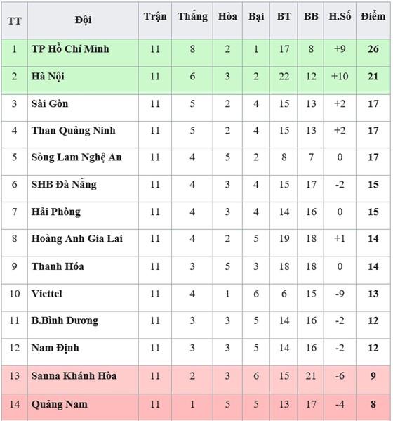 Bảng xếp hạng vòng 11 V.League 2019: TPHCM vững ngôi đầu, Quảng Nam xếp cuối ảnh 1