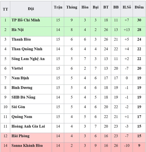 Bảng xếp hạng vòng 15-V.League 2019 (ngày 12-7): TP Hồ Chí Minh trở lại ngôi đầu ảnh 1