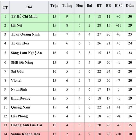 Bảng xếp hạng vòng 16-V.League 2019: Bị chia điểm, Sông Lam Nghệ An xếp thứ 5 ảnh 1