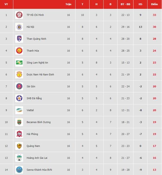 Bảng xếp hạng vòng 16-V.League 2019: TP Hồ Chí Minh tiếp tục giữ ngôi đầu ảnh 1