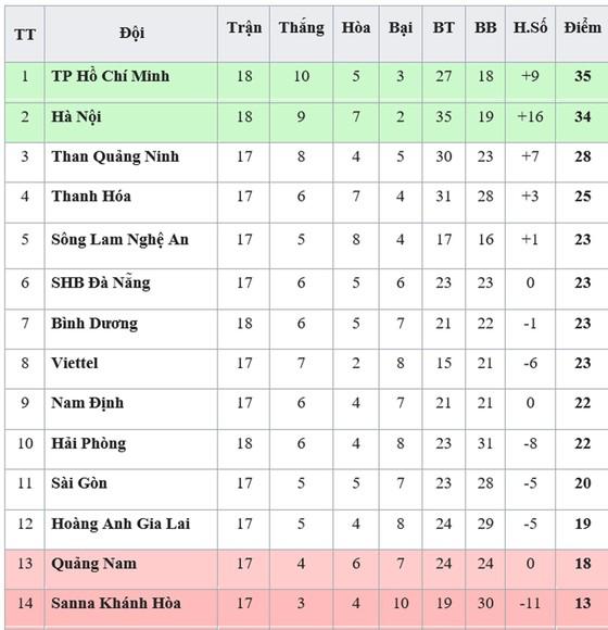 Bảng xếp hạng vòng 18-V.League 2019: TP Hồ Chí Minh tiếp tục giữ ngôi đầu ảnh 1