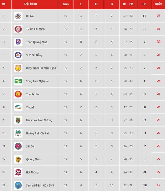Bảng xếp hạng vòng 19 V.League 2019: Hà Nội chiếm ngôi đầu ảnh 1