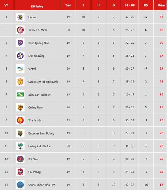 Bảng xếp hạng vòng 20-V.League 2019: Viettel tạm vào tốp 5 ảnh 1
