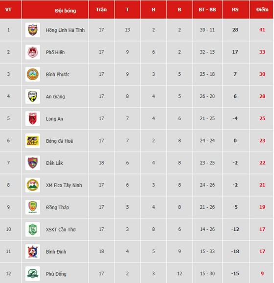 Bảng xếp hạng vòng 18 Giải Hạng nhất Quốc gia LS 2019 (ngày 16-8)  ảnh 1