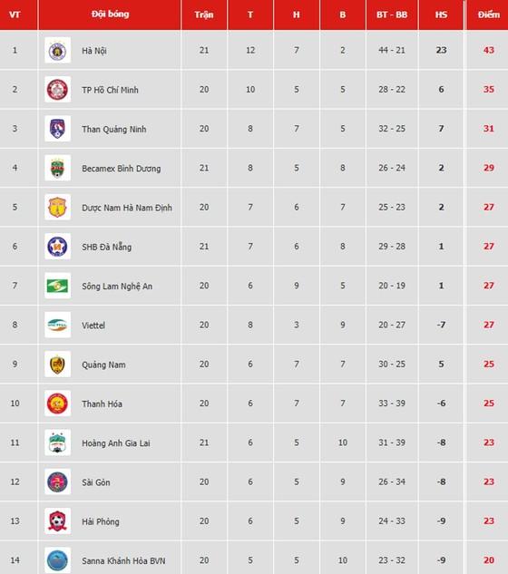 Bảng xếp hạng vòng 21-V.League 2019: Hà Nội vững ngôi đầu, Bình Dương vào tốp 4 ảnh 1
