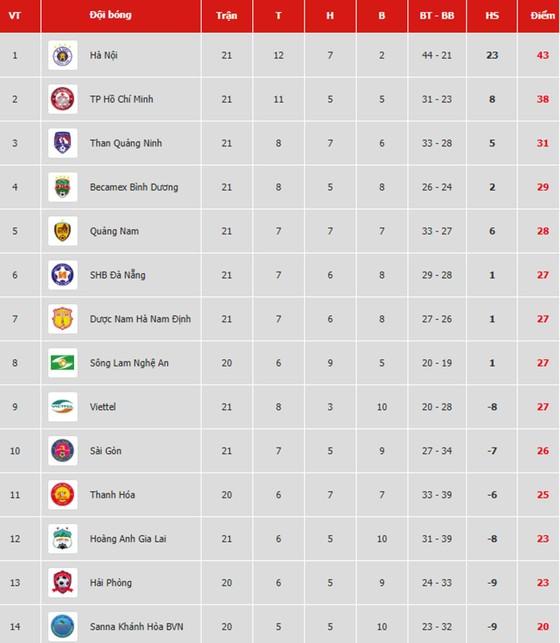 Bảng xếp hạng vòng 21 V.League 2019: Quảng Nam vào tốp 5, TP Hồ Chí Minh vững ngôi nhì ảnh 1