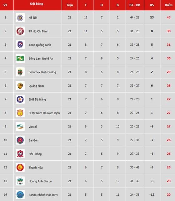 Bảng xếp hạng vòng 21-V.League 2019: Sông Lam Nghệ An vào tốp 4, Thanh Hóa trở lại nhóm cuối ảnh 1