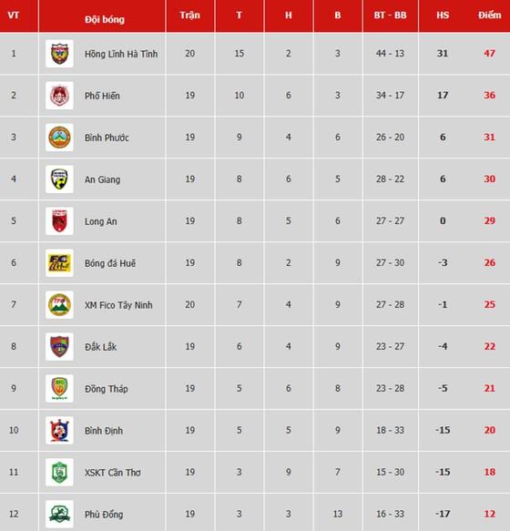 Bảng xếp hạng vòng 20 Giải Hạng nhất Quốc gia LS 2019: Hồng Lĩnh Hà Tĩnh lên ngôi vô địch ảnh 1