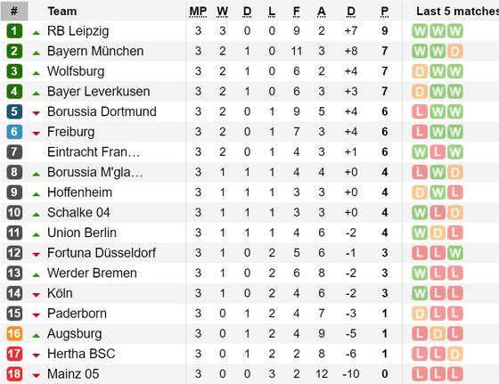 Kết quả và bảng xếp hạng các giải Serie A, Bundesliga, Ligue 1 ảnh 2