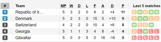 Kết quả và bảng xếp hạng vòng loại Euro 2020: Italia và Tây Ban Nha giữ mạch toàn thắng ảnh 1