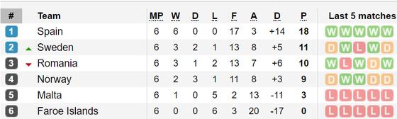 Kết quả và bảng xếp hạng vòng loại Euro 2020: Italia và Tây Ban Nha giữ mạch toàn thắng ảnh 2