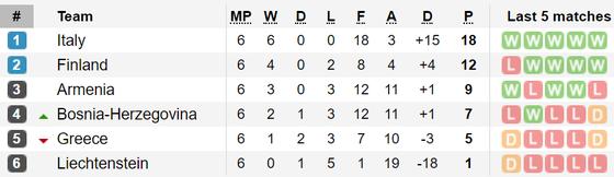 Kết quả và bảng xếp hạng vòng loại Euro 2020: Italia và Tây Ban Nha giữ mạch toàn thắng ảnh 3