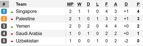 Kết quả vòng loại World Cup 2022 (khu vực châu Á, đêm 10-9): Các đội bóng lớn toàn thắng ảnh 4