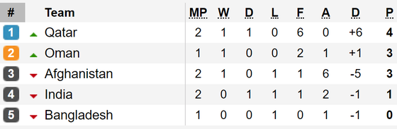 Kết quả vòng loại World Cup 2022 (khu vực châu Á, đêm 10-9): Các đội bóng lớn toàn thắng ảnh 5
