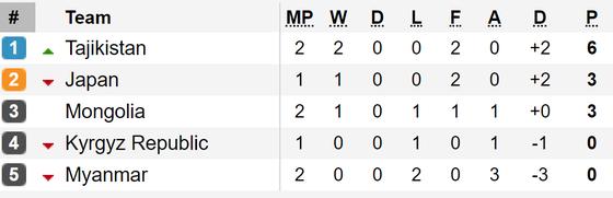 Kết quả vòng loại World Cup 2022 (khu vực châu Á, đêm 10-9): Các đội bóng lớn toàn thắng ảnh 6
