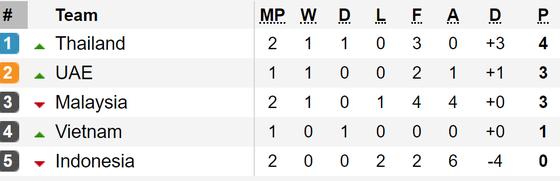 Kết quả vòng loại World Cup 2022 (khu vực châu Á, đêm 10-9): Các đội bóng lớn toàn thắng ảnh 7