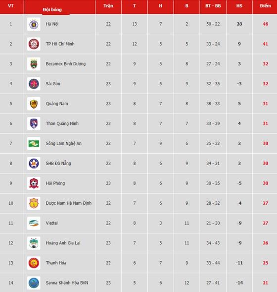 Bảng xếp hạng vòng 23-V.League 2019: Sài Gòn dìm Hoàng Anh Gia Lai ở nhóm cuối ảnh 1