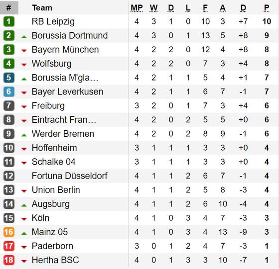 Kết quả, bảng xếp hạng La Liga, Bundesliga, Serie A, Ligue 1 ảnh 2