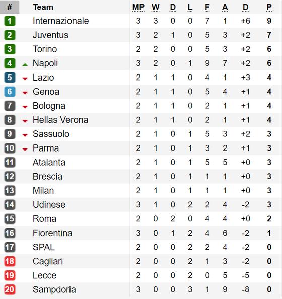 Kết quả, bảng xếp hạng La Liga, Bundesliga, Serie A, Ligue 1 ảnh 3