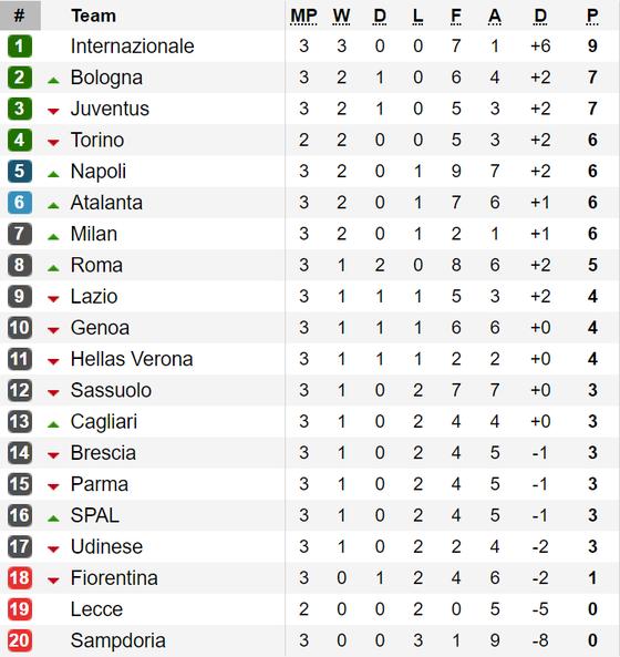 Kết quả, bảng xếp hạng La Liga, Serie A, Bundesliga và Ligue 1 ảnh 2