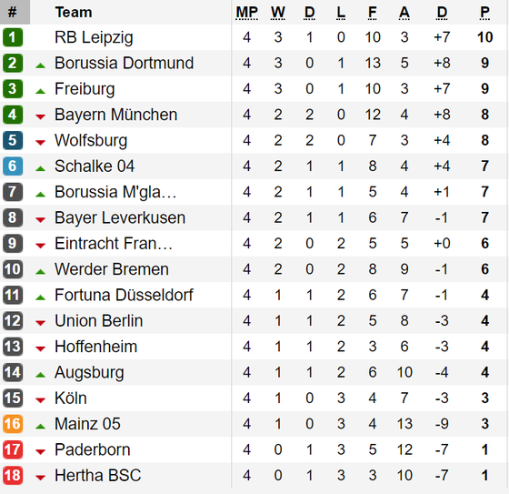 Kết quả, bảng xếp hạng La Liga, Serie A, Bundesliga và Ligue 1 ảnh 3