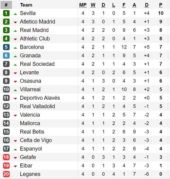 Kết quả, bảng xếp hạng La Liga, Serie A, Bundesliga và Ligue 1 ảnh 1